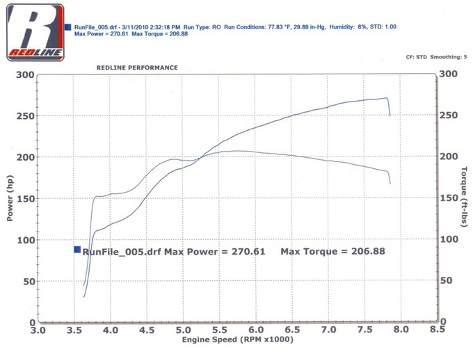 NC LIGHT MX5 Miata Dyno